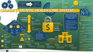 2015 Mental Health Survey Infographic