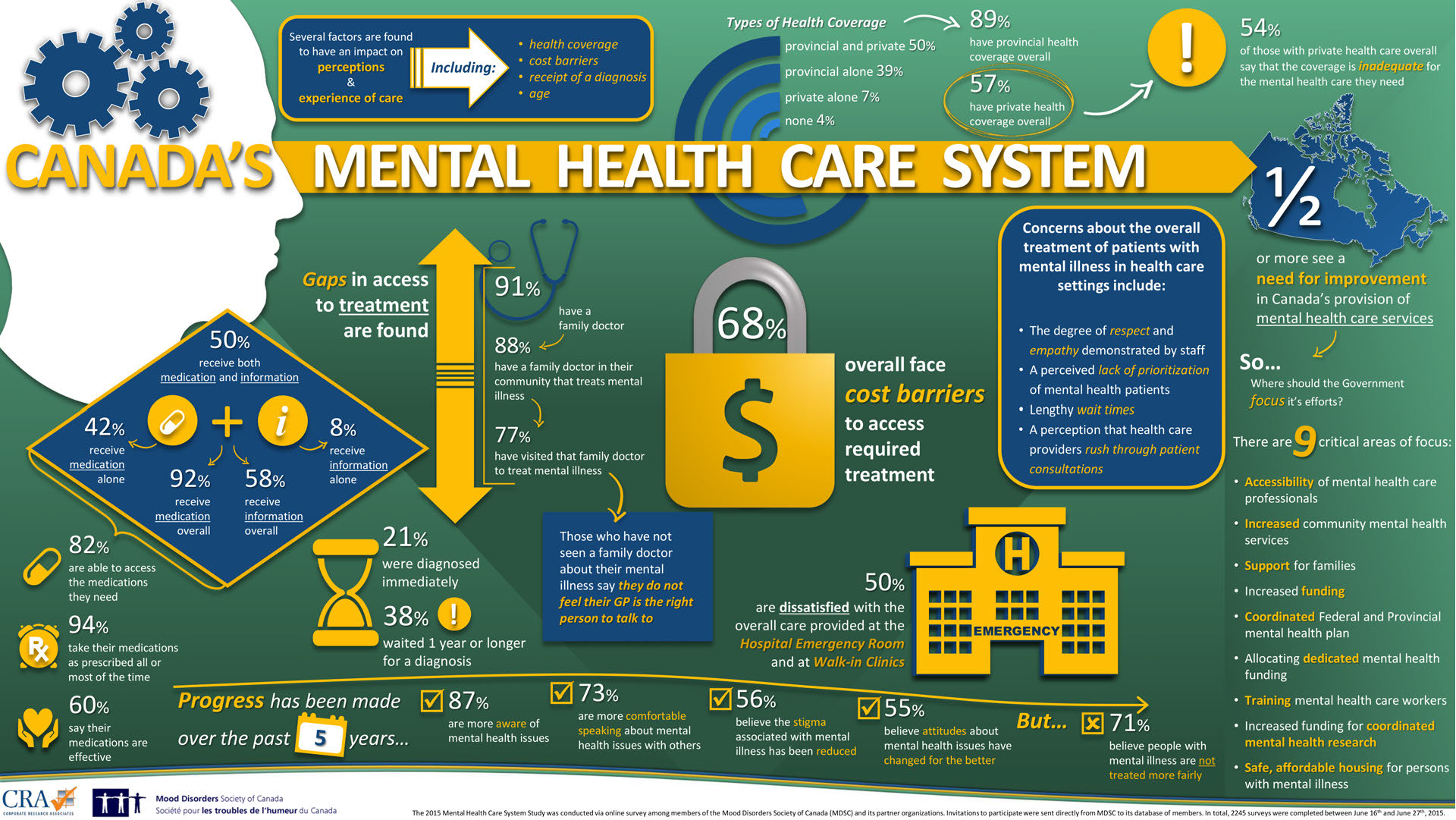 the issues of the canadian healthcare system Canadian health care in crisis  deber acknowledges problems in the system, but believes most canadians get the care they need  she claims the two-tiered system feared by canadian liberals .